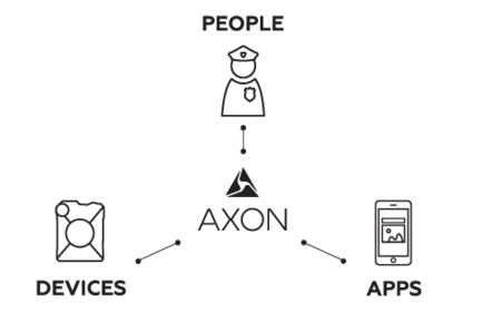 Diagram of Axon connecting people, devices and apps